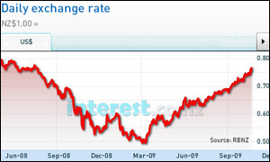 The NZD vs the USD over the past 15 months. Chart supplied by interest.co.nz