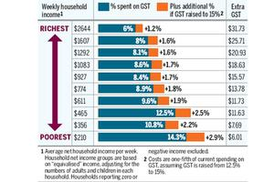 What the GST rise means for you. Sources / Treasury, Herald calculations