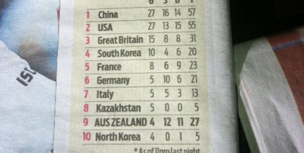 """With Australia trailing behind their Kiwi cousins on the Olympic Games medal table, New Zealand's three gold medals are being """"embraced"""" by Sydney's Daily Telegraph.  Photo / Supplied"""