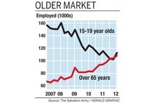 Salvation Army figures show a sharp decline in youth employment and a rise in the over-65 generation over the past five years. Graphic / Herald