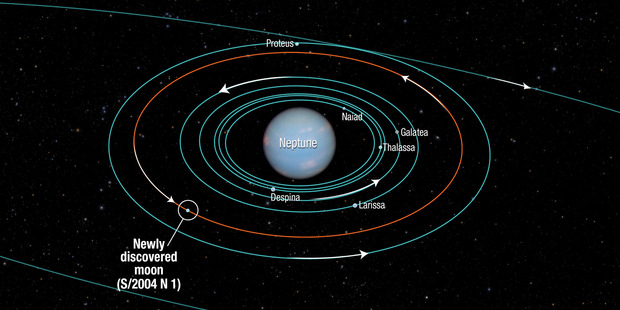 This diagram provided by NASA shows the orbits of several moons located close to the planet Neptune. NASA announced the discovery of Neptune's 14th moon.