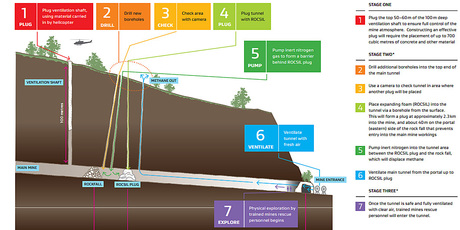 A graphic detailing the plan to re-enter the Pike River Coal mine.