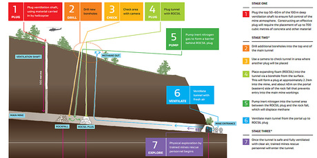 A graphic detailing the plan to re-enter the mine.
