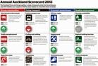 Annual Auckland scorecard 2013.
