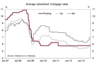 Long-term fixed rates are now significantly higher than short-term rates, and no longer stand out as the better deal.