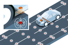 Volvo is using road magnets for positioning of self-driving cars.
