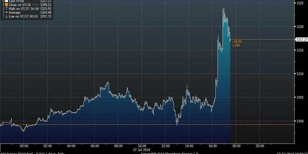 An image showing how the gold price jumped following MH17 news. Photo / Twitter