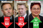 John Key's support has fallen and the Green Party has risen in the latest Herald-Digipoll.