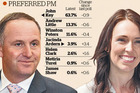 The rising popularity of Labour front bench MP Jacinda Ardern is evident in the latest Herald DigiPoll survey.