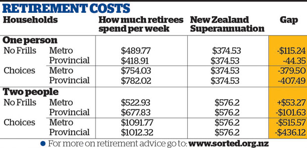 New calculations show NZ retirees won't be able to just use national superannuation if they have ambitions beyond a 'no-frills' lifestyle. Photo / Thinkstock