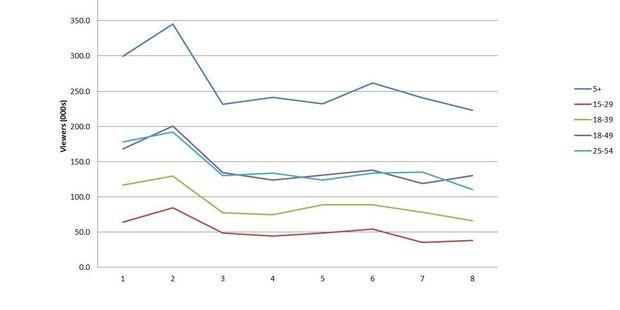 The Bachelor NZ ratings for season 2