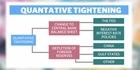 Watch: Quantitative Tightening