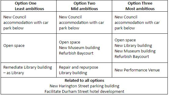 High level overview of the proposed projects within each of the proposed options