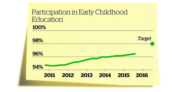 Participation in Early Childhood Education. Herald Graphic
