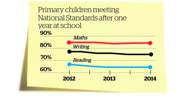 Primary children meeting National Standards after one year at school. Herald Graphic