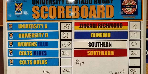 The University of Otago rugby scoreboard last week showing 137 points to University A to zero points to Zingari Richmond. Photo / via Facebook