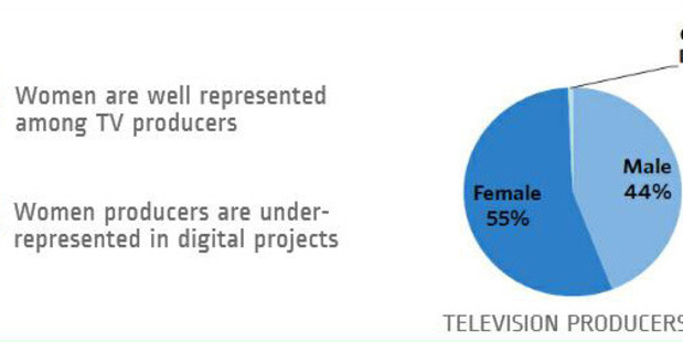 The Gender Breakdown - women take the lead in production, only 1 per cent of producers are gender diverse.