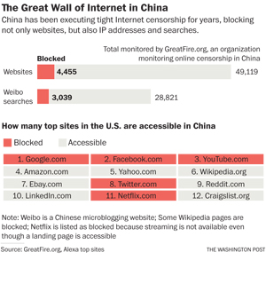 The Great Wall of Internet in China