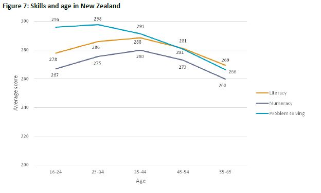 Skills in New Zealand and around the world.