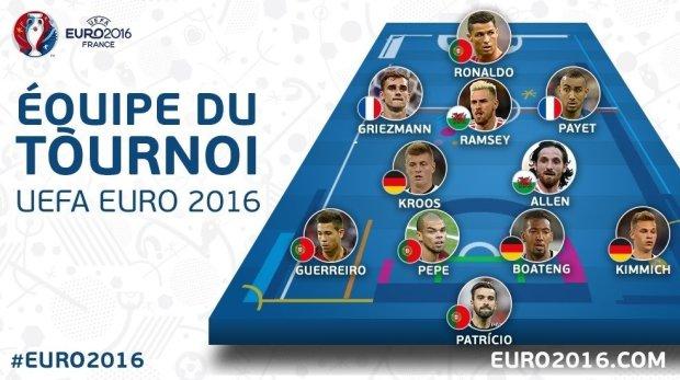 UEFA's Euro 2016 Team of the Tournament. Photo / UEFA