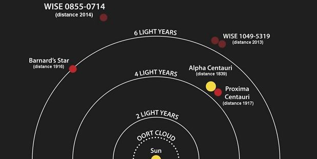 The planet - called Proxima b for now - orbits in the region around its host star (above) at a distance astronomers think would allow liquid water to exist on its surface. Picture / Wikipedia