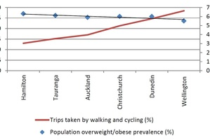 This graph shows the correlation between walking and cycling and obesity/overweight levels. Sources: New Zealand Household Travel Survey 2010-2013. New Zealand Health Survey 2011-2014