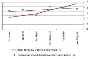 This graph shows the correlation between rates of walking and cycling and population mood disorders and anxiety prevalence. Sources: NZ Household Travel Survey 2010-2013, NZ Health Survey 2011-2014