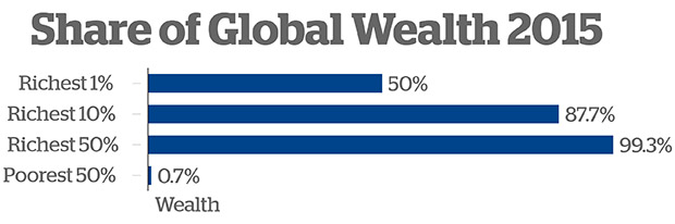 Richest 62 own equal wealth to poorest half of world Wealth_-01