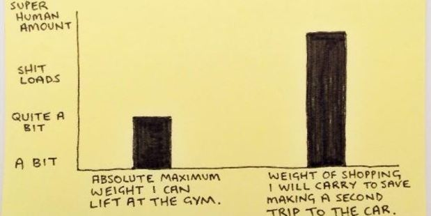 One graph reveals how much someone is willing to lift - claiming their absolute maximum in the gym would be 'quite a bit'. Photo / Instagram @instachaaz