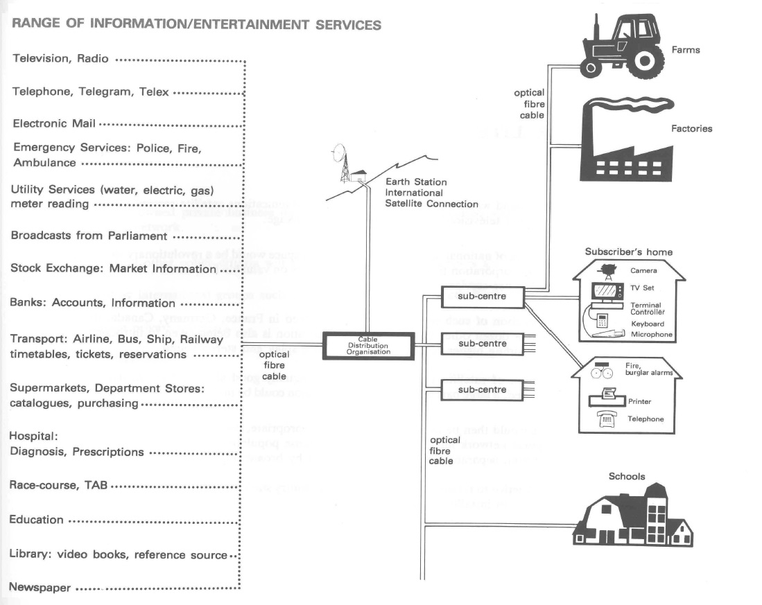 How the Commission for the Future imagined telecommunications in the future in a 1981 report. Image / McGuinness Institute