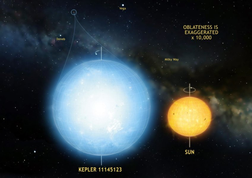 The star Kepler 11145123 is the roundest natural object ever measured in the universe. Image / Mark A. Garlick
