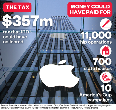 Government dragging its heels on Apple tax: Labour