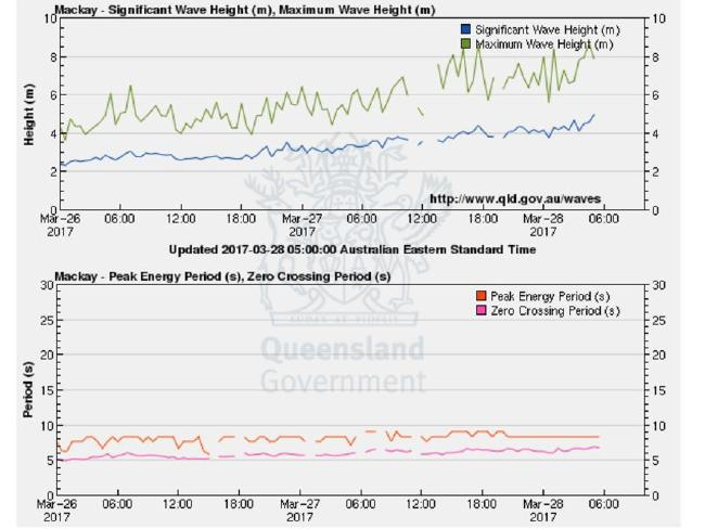 Wave height monitoring off Mackay. Source: Queensland Government.