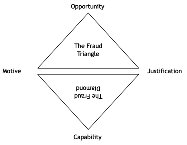 The Fraud Triangle and Diamond. Graphic / Jennifer Wilson