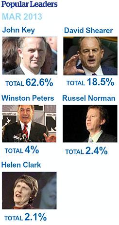 Popular Leaders