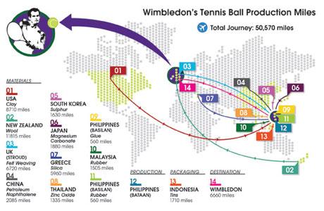 Balls around the world