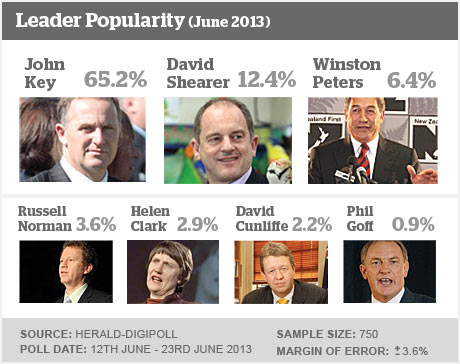 Digipoll June 2013 - Leader Popularity