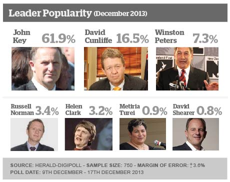 Digipoll September 2013 - Leader Popularity