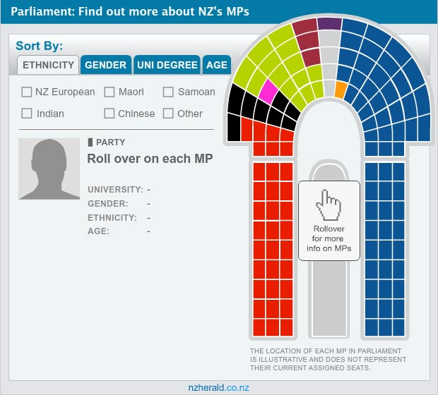 Parliament Seats per Party