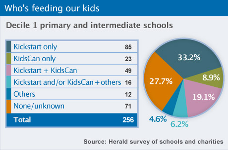 Who's feeding our kids. Decile 1 primary and intermediate schools. Kickstart only 85 or 33.2%, KidsCan only 23 or 8.9%, Kickstart + KidsCan or 19.1% 49, Kickstart and/or KidsCan + others 16 or 6.2%, Others 12 or 4.6%, None/unknown 71 or 27.7%, Total 256