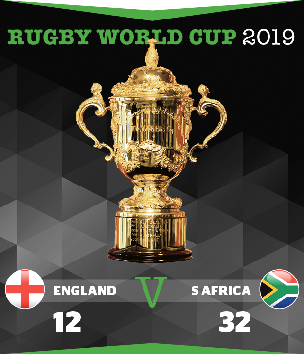 Rugby World Cup results